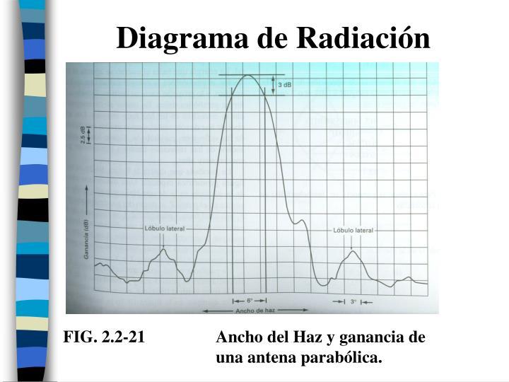 Diagrama de Radiación