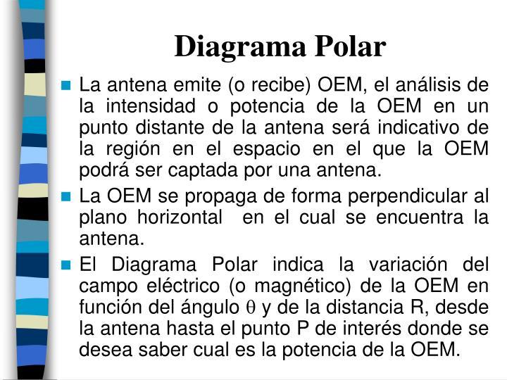 Diagrama Polar