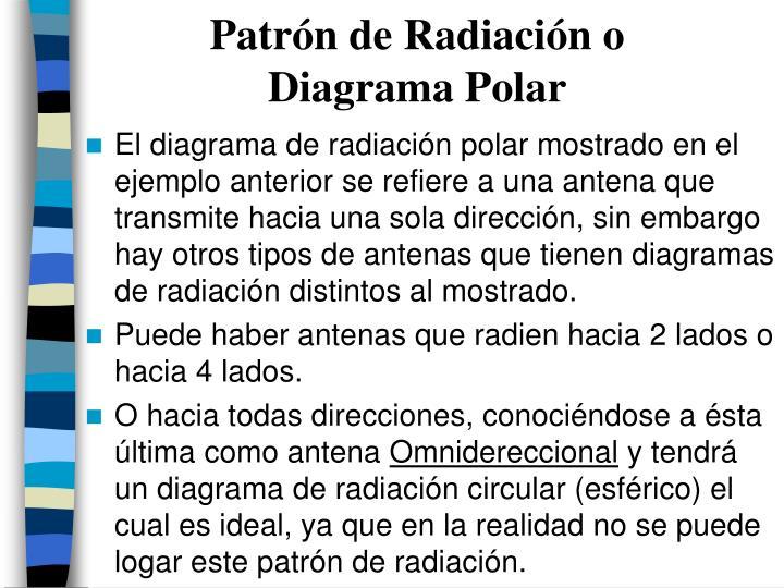 Patrón de Radiación o