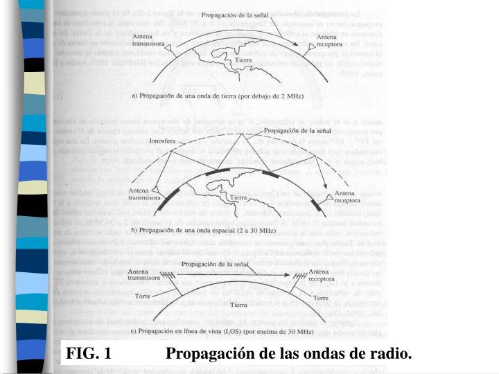 FIG. 1Propagación de las ondas de radio.