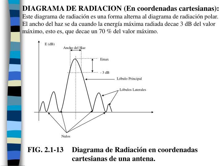 DIAGRAMA DE RADIACION (En coordenadas cartesianas):