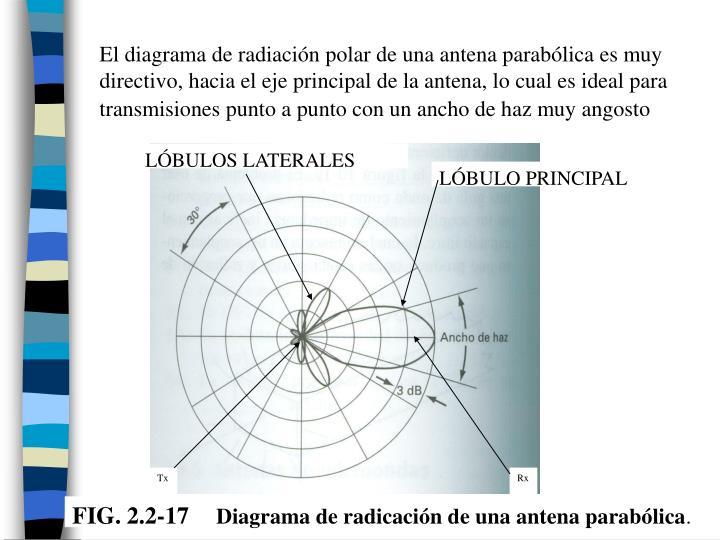 El diagrama de radiación polar de una antena parabólica es muy directivo, hacia el eje principal de la antena, lo cual es ideal para transmisiones punto a punto con un ancho de haz muy angosto