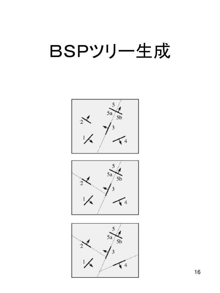 BSPツリー生成