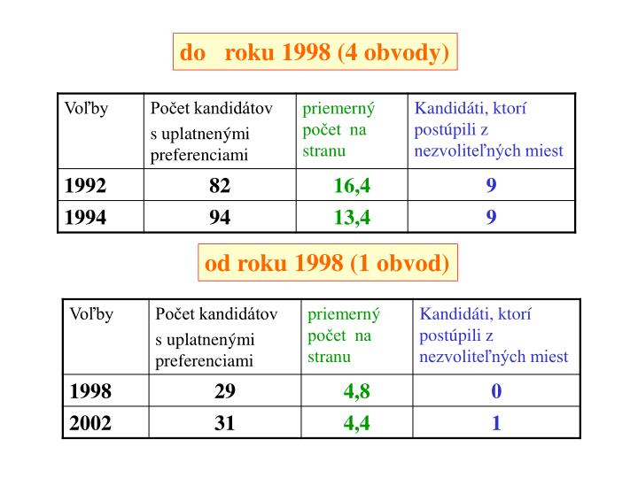 do   roku 1998 (4 obvody)