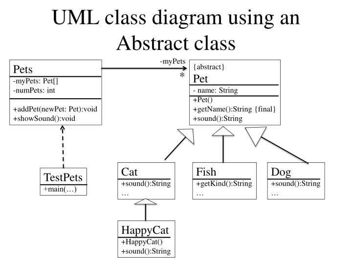 Uml class diagram using an abstract class