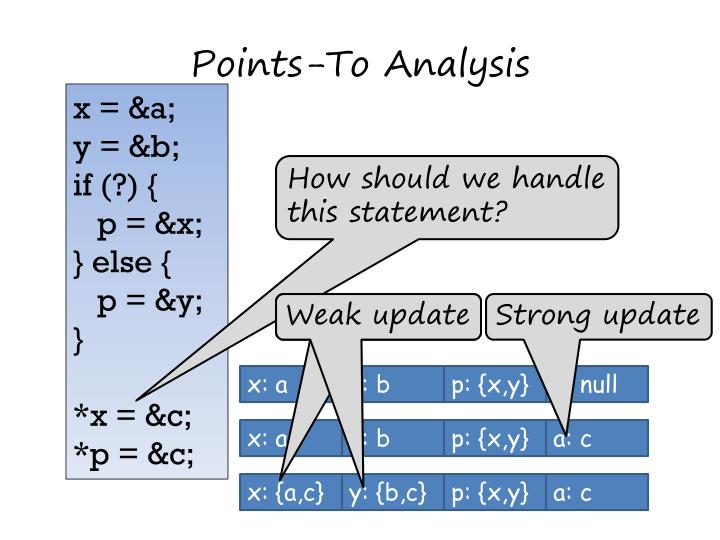 Points-To Analysis