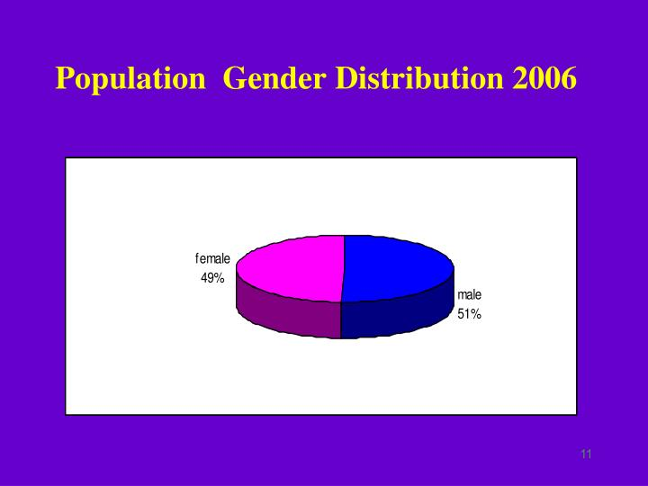Population  Gender Distribution