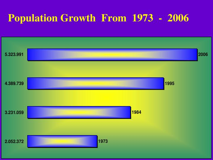 Population Growth  From  1973  -  2006