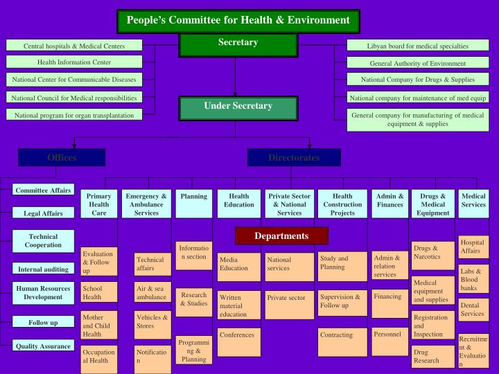 People's Committee for Health & Environment