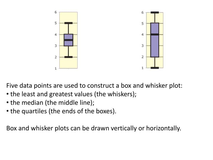 Five data points are used to construct a box and whisker plot: