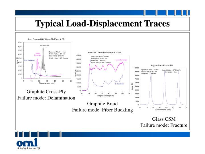 Typical Load-Displacement Traces