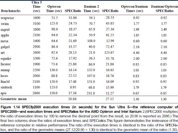 Medição, relatórios e resumindo o desempenho