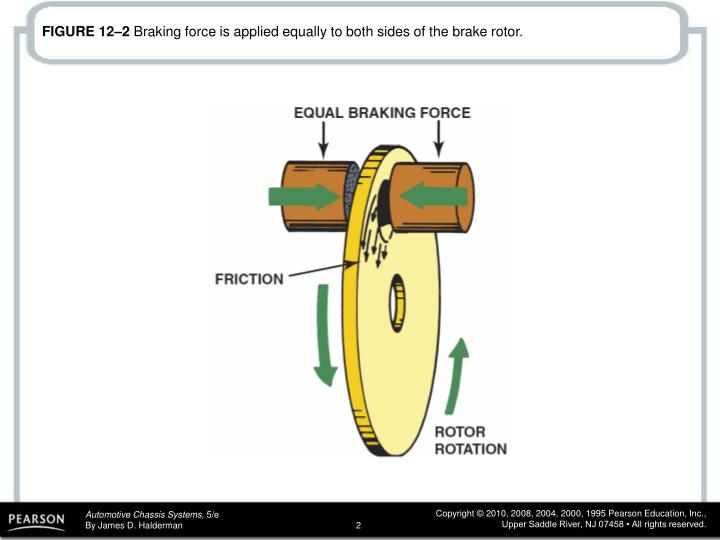 Figure 12 2 braking force is applied equally to both sides of the brake rotor
