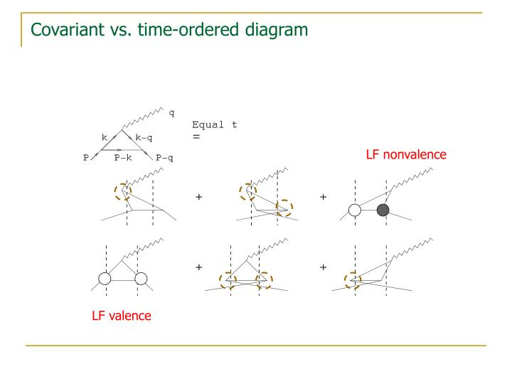 Covariant vs. time-ordered diagram