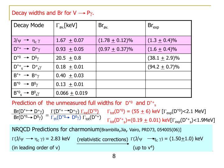 NRQCD Predictions for charmonium