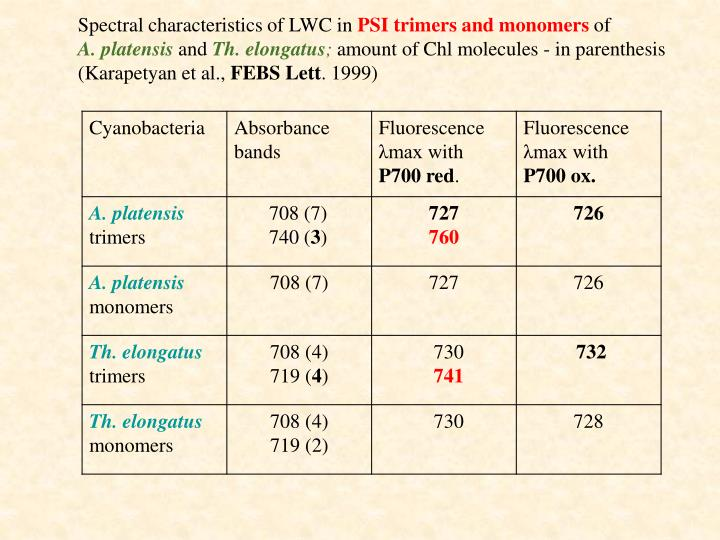 Spectral characteristics of LWC in