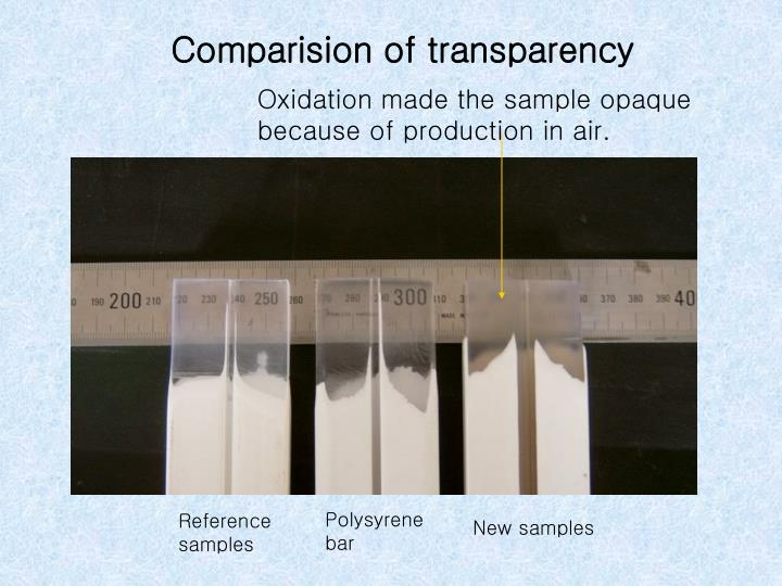 Comparision of transparency