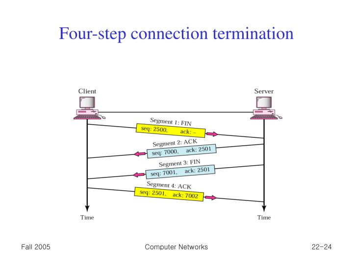 Four-step connection termination
