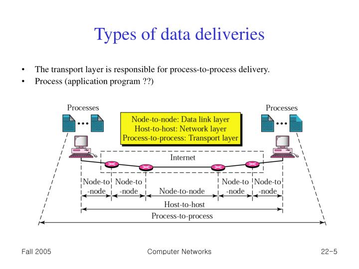 Types of data deliveries