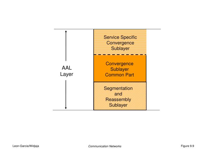 Service Specific Convergence Sublayer