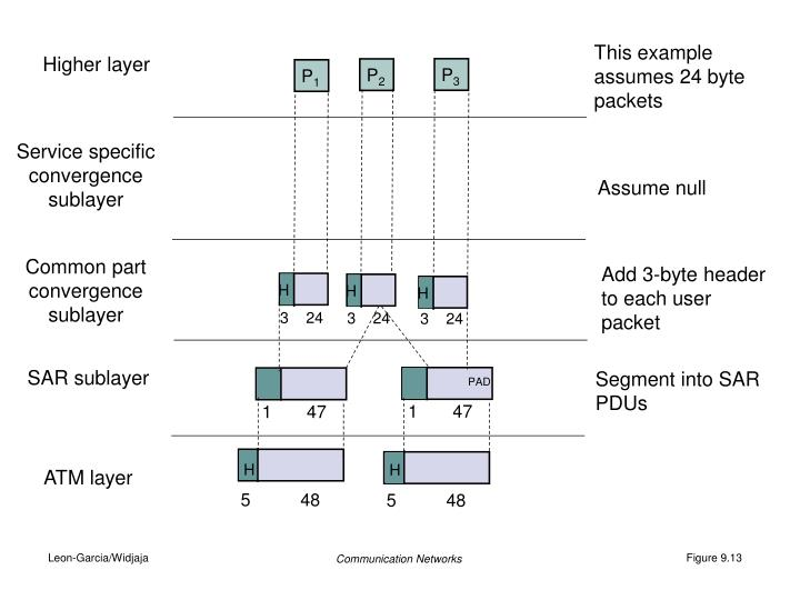 This example assumes 24 byte packets