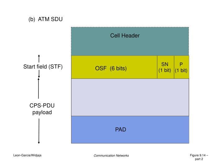 (b)  ATM SDU