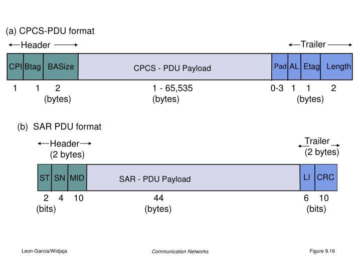 (a) CPCS-PDU format