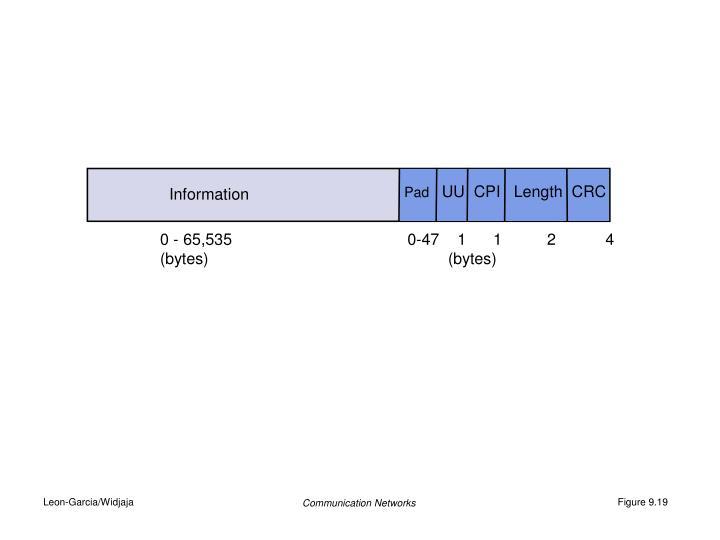 UU  CPI   Length  CRC