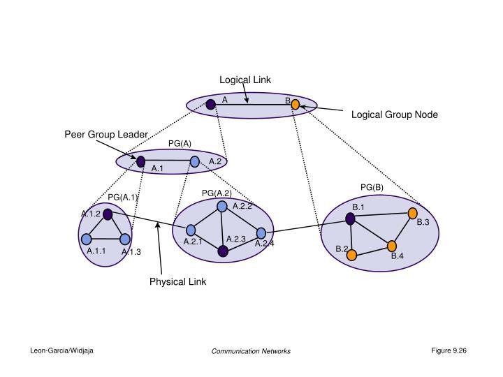 Logical Link