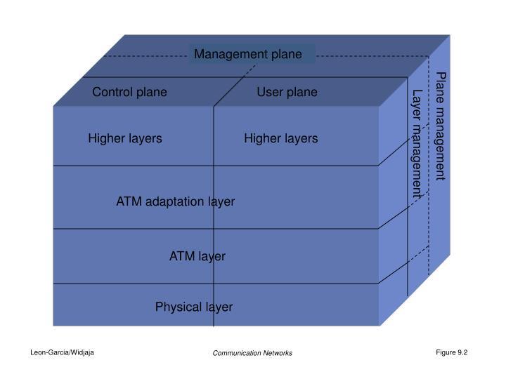 Management plane