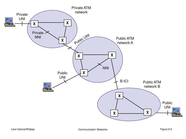 Private ATM network