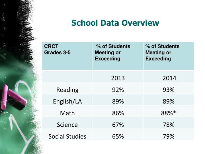 School Data Overview