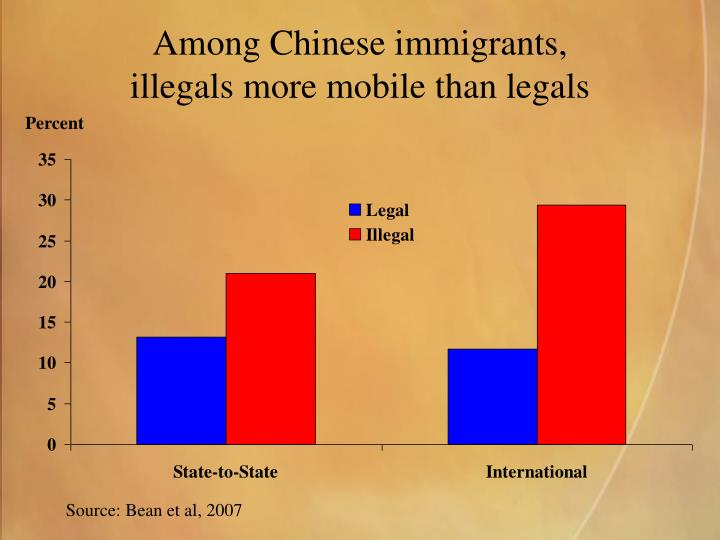 Among Chinese immigrants,