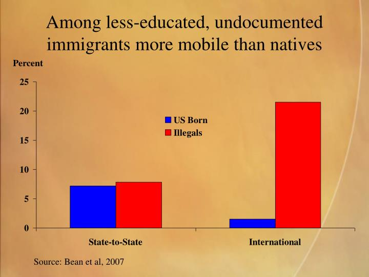 Among less-educated, undocumented immigrants more mobile than natives