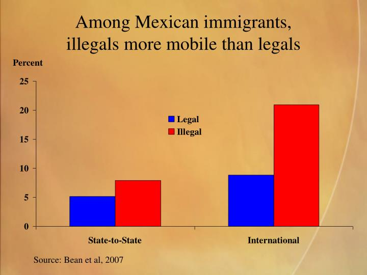 Among Mexican immigrants,
