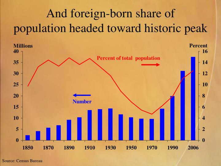 And foreign-born share of