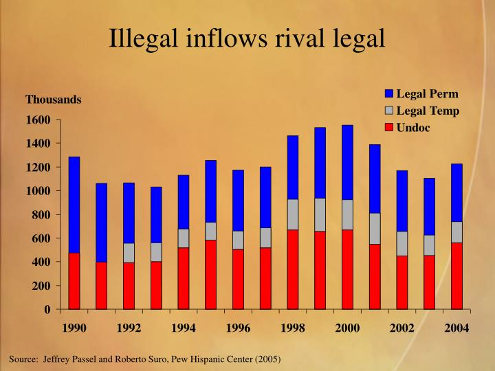 Illegal inflows rival legal