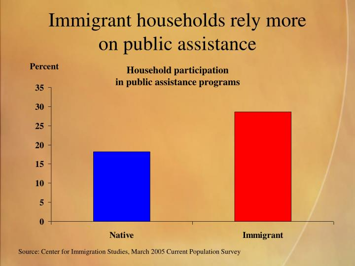 Immigrant households rely more