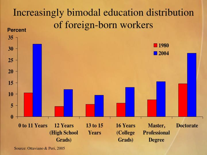 Increasingly bimodal education distribution