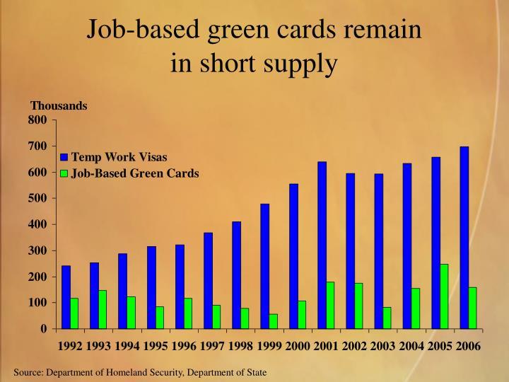 Job-based green cards remain