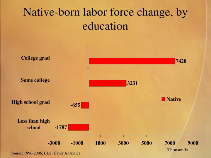 Native-born labor force change, by education