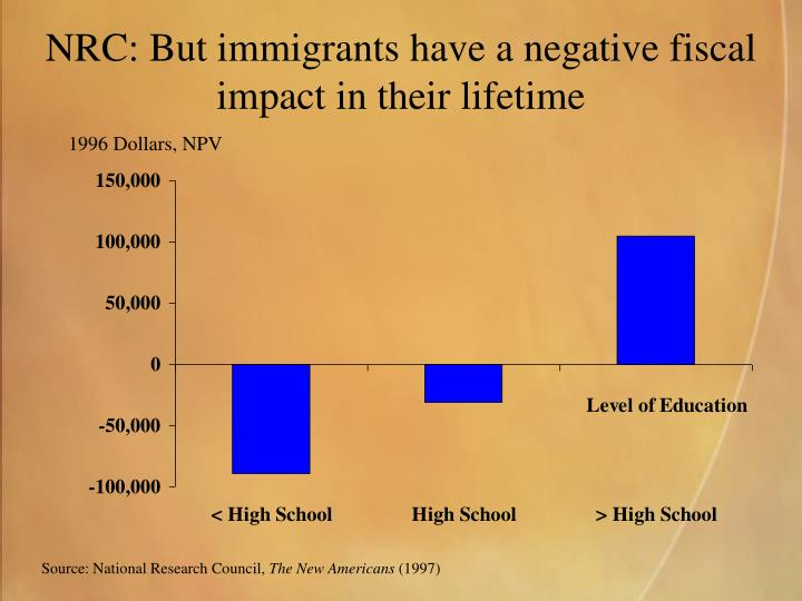 NRC: But immigrants have a negative fiscal impact in their lifetime