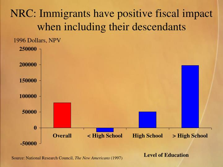 NRC: Immigrants have positive fiscal impact when including their descendants