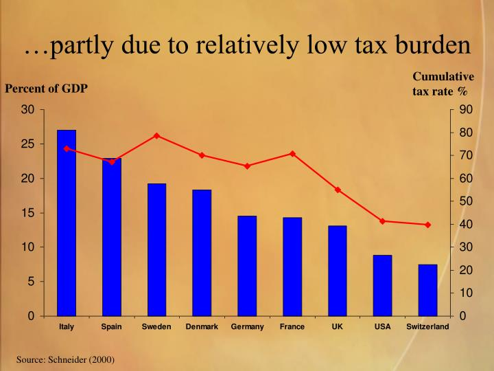 …partly due to relatively low tax burden