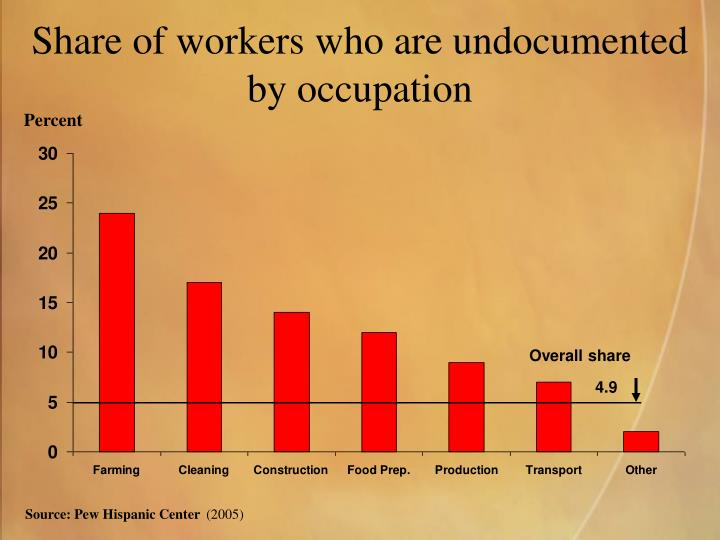 Share of workers who are undocumented by occupation