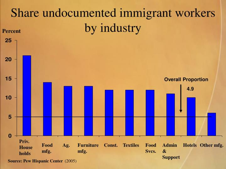 Share undocumented immigrant workers