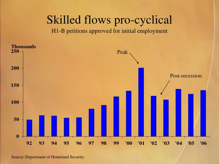 Skilled flows pro-cyclical
