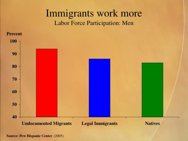 Immigrants work more