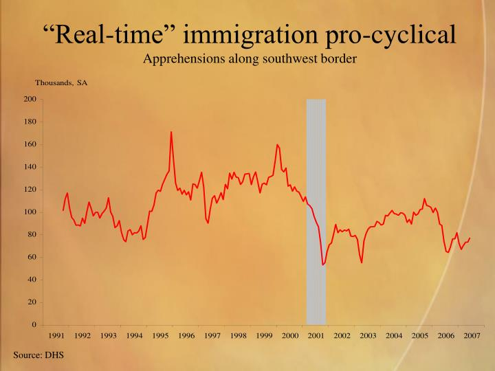 """""""Real-time"""" immigration pro-cyclical"""