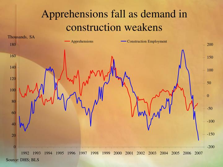 Apprehensions fall as demand in construction weakens